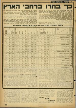 העולם הזה - גליון 1153 - 31 באוקטובר 1959 - עמוד 13 | קלפי. ה עו ל ם הזה כך בחרו ברחבי הארץ חד־עשר שבועות פעלה הקלפי הנסיונית של העולם הזה בכל חלקי הארץ. CNב־ 31 קלפיות הצביעו 5500 איש. לפי הצבעתם של מצביעים אלה,