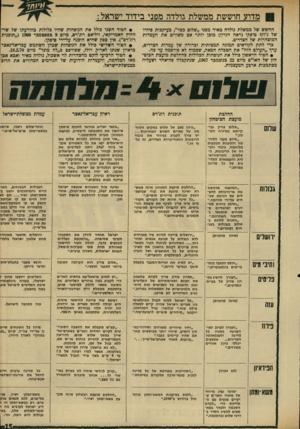 העולם הזה - גליון 1703 - 22 באפריל 1970 - עמוד 17 | | מדוע חוששת ממשלת גולדה מפני בידוד ישראל : החשש של ממשלת גולדה מאיר מפני ״שלום כפוי״ ,כעיקגות סיורו של ג׳וזן* פיסקו (ראה הנדון) מובן יותר אם משווים את העמדות