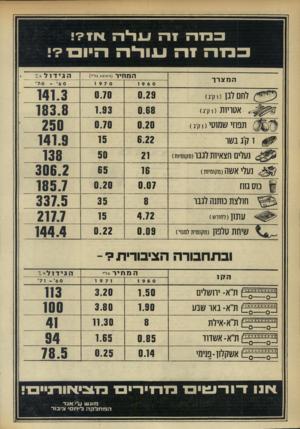 העולם הזה - גליון 1753 - 7 באפריל 1971 - עמוד 36 | ב בז ה בנווה ז רז 1 המצרר לח ( 117 וק־נ) אטריות (וק׳ג) תפוזי שמוטי ( 1ד,נ< וק׳גבשר נעלים חצאיות לגבו(מ117 מי1ת) 1ע7י אשה(מקומיות) § נוס גזוז חולצת כותנה לגבר