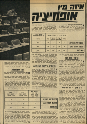 העולם הזה - גליון 1957 - 5 במרץ 1975 - עמוד 33 | במושב הראשון של הכנסת השמינית נדונו 11 הצעות״ חוק פרטיות של חברי הליכוד, ו* 67 הצעות לסדר־היום. … הן היוו כ 7.20/0-מכל הצעות־החוק הפרטיות שנדונו בשתי