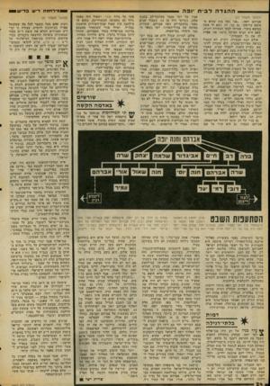 העולם הזה - גליון 2062 - 9 במרץ 1977 - עמוד 24 | מילוזמת דייש בדי ש ההגדהלבית יופה (המשך מעמוד )23 אברהם יופה :״אני גאה בזה שהוא ממוצא עיראקי. גם בני, דן, נשא לו אשה ממוצא בוכרי. אמרתי לבתי הצעירה רונית, שאם