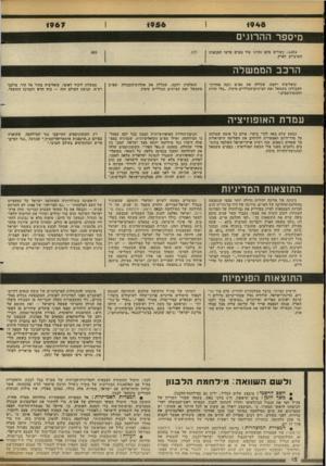 העולם הזה - גליון 2352 - 29 בספטמבר 1982 - עמוד 13 | 1956 1948 1967 מיספר ההרוגים ! 6.074 כשליש מהם נהרגו עוד בטרם פלשו הצבאות הערביים לארץ. .803 .177 הרכב הממשלה קואליציה רחבה, שכללה את מפ״ם (ובה אחדות- העבודה)