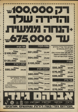 העולם הזה - גליון 2391 - 29 ביוני 1983 - עמוד 32   פתח־ תלן וה תל־ אביב אברהם גמדי מוריד מחירים ל 20-דירות בהנחות עד ברחי לסל 22 בבניו יוקרתי בן 8דירות בלבד, 3 ׳/2חדרים 675,000ש׳. רק 100,000 שקל והדירה שלן.