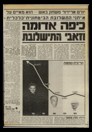 העולם הזה - גליון 2398 - 17 באוגוסט 1983 - עמוד 8 | יורם ארידור משחק באש -ה1א מאיים עד איתגי התשלובת הביטחונית־כלכלית - ^פה אדומה 1 x11 החישמנת ך קומות העליונות של כמה *בנייני־מישרדים גדולים בתל־אביב כבר מתחילים