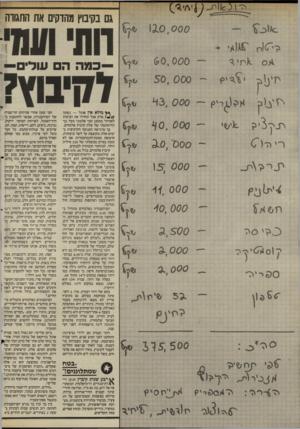 העולם הזה - גליון 2514 - 6 בנובמבר 1985 - עמוד 15 | גם בקיבוץ מהדקים את החגורה 1 X 0 ,0 0 0 >יז ע>1ן 6 0 ,0 0 0 50, 000 43, 000 *1 0 , 0 0 0 000׳ 0ג 15; 0 0 0 11׳ 0 0 0 40, 000 ^.,888888 ׳?>3סיד , 500ג 3., 0 0 0