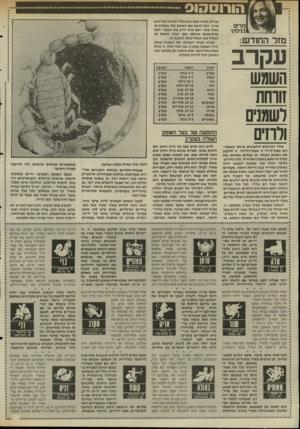 העולם הזה - גליון 2515 - 13 בנובמבר 1985 - עמוד 36 | הורוסהוס מדים ב1ימיני מזר החודש: עקרב אחד הגורמים החשובים ביותר כשמכי נים מפת־לידה זו שעת״הלידה. זו תיקבע את האופק העולה, או במלים אחרות: את המזל שיימצא באופק