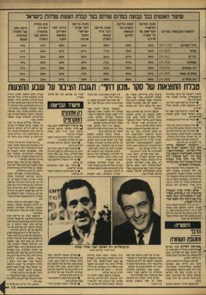 העולם הזה - גליון 2603 - 22 ביולי 1987 - עמוד 16   שישר האנשים בבל קבוצה במדגם שהמם בעד קבלת הצשת שלהלן בישראל ההצעה/הקבוצות במדגם חובת הודעה למישרד הבריאות על כל מקרה איידס חובת בדיקה רנמנים ער קבוצות הסיכון